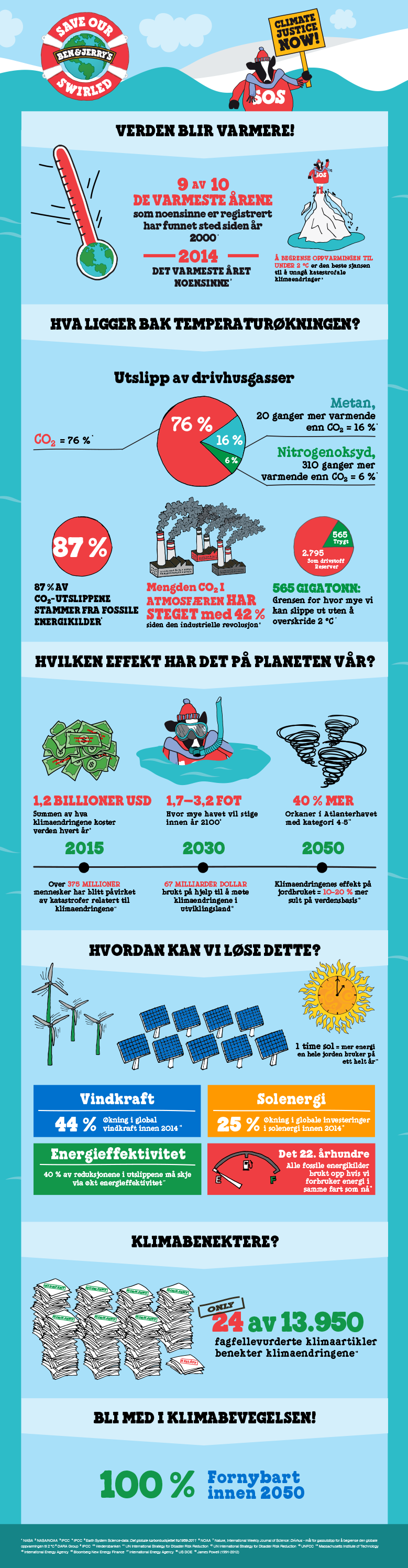 BJ_ClimateChange_Infographic_Norwegian,-Nynorsk-(Norway).png